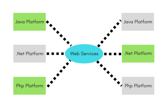 What are WebServices?   REST WebService Tutorial   Studytonight
