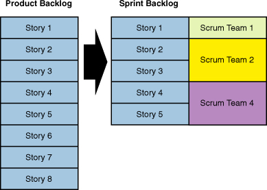 Preparation for the Actual Sprint Planning | Scrum Framework