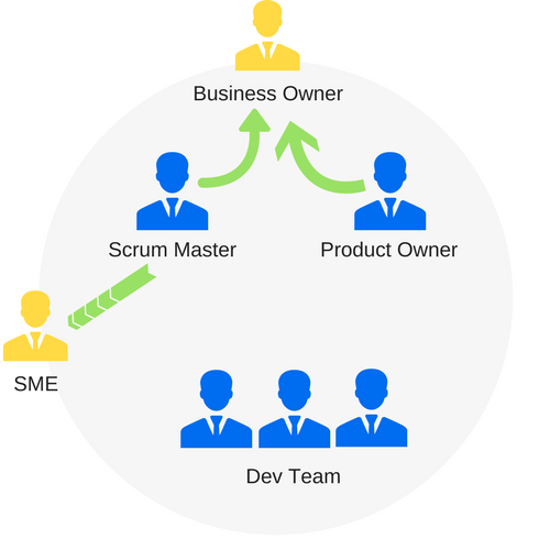 Roles of a Scrum Team | Scrum Framework Tutorial