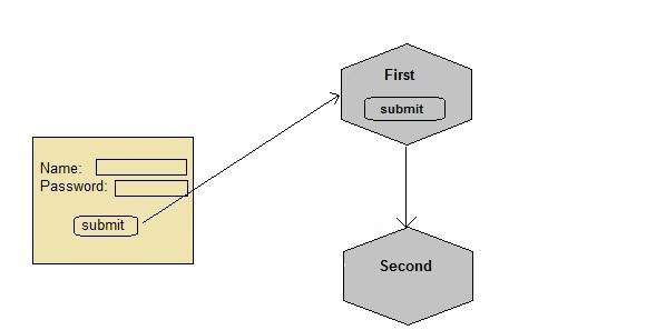 Hidden form field for Session Management | Servlet Tutorial ...