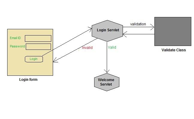 Creating A Login System In Servlet Servlet Tutorial Studytonight