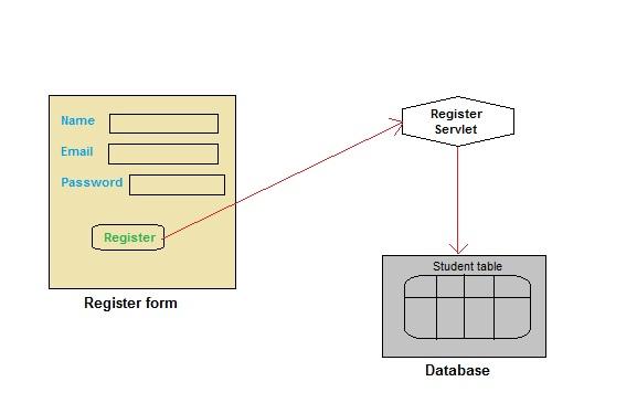 Creating Registration form in Servlet | Studytonight
