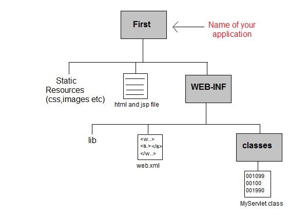التعامل مع Java Servlets Servlet-directory-structure