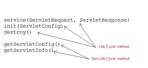 Servlet singlethreadmodel interface